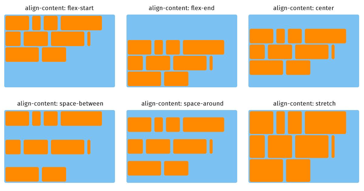 flexbox align-content