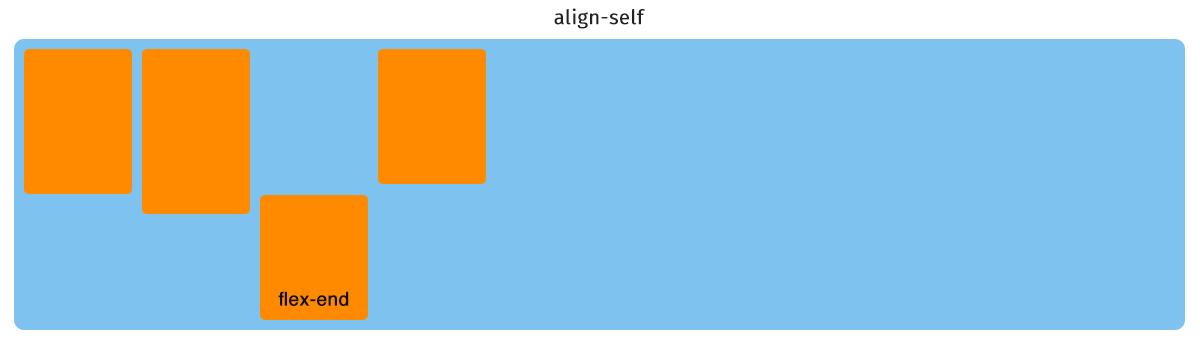 flexitem align-item