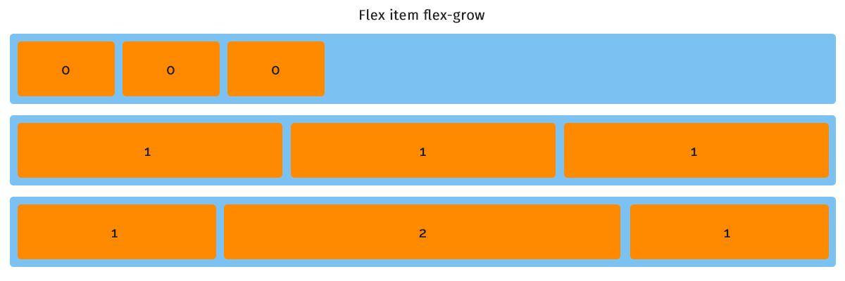 flex item flex-grow
